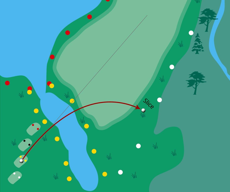slice ball fliegt weit und dreht nach rechts ab golf. Black Bedroom Furniture Sets. Home Design Ideas